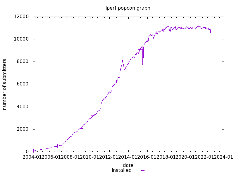 popcon graph for iperf