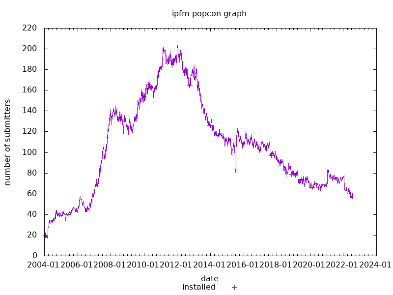 popcon graph for ipfm