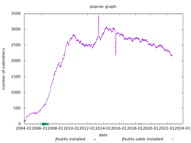 popcon graph for jfsutils