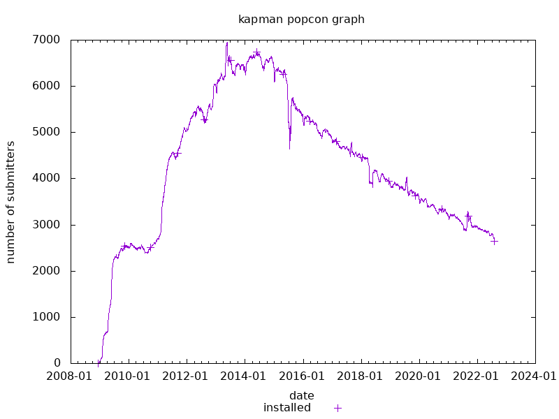 popcon graph for kapman