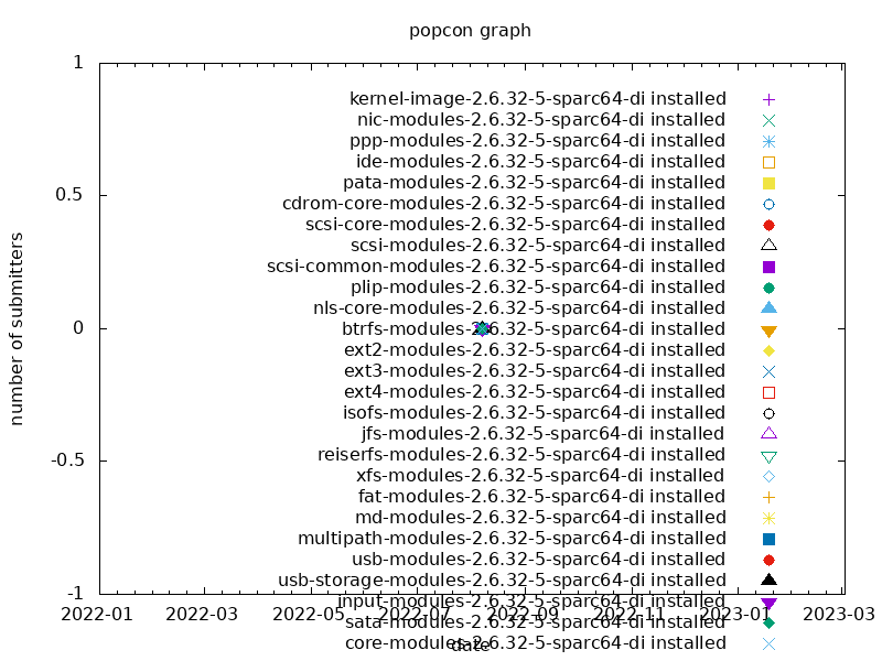 popcon graph for linux-kernel-di-sparc-2.6