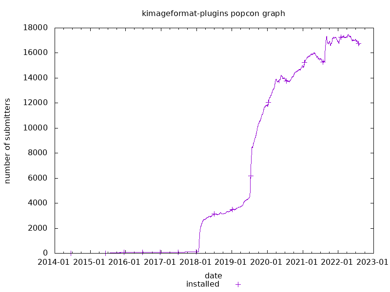 popcon graph for kimageformats