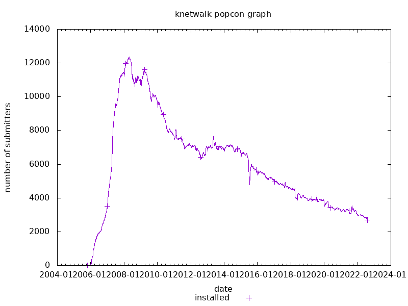 popcon graph for knetwalk