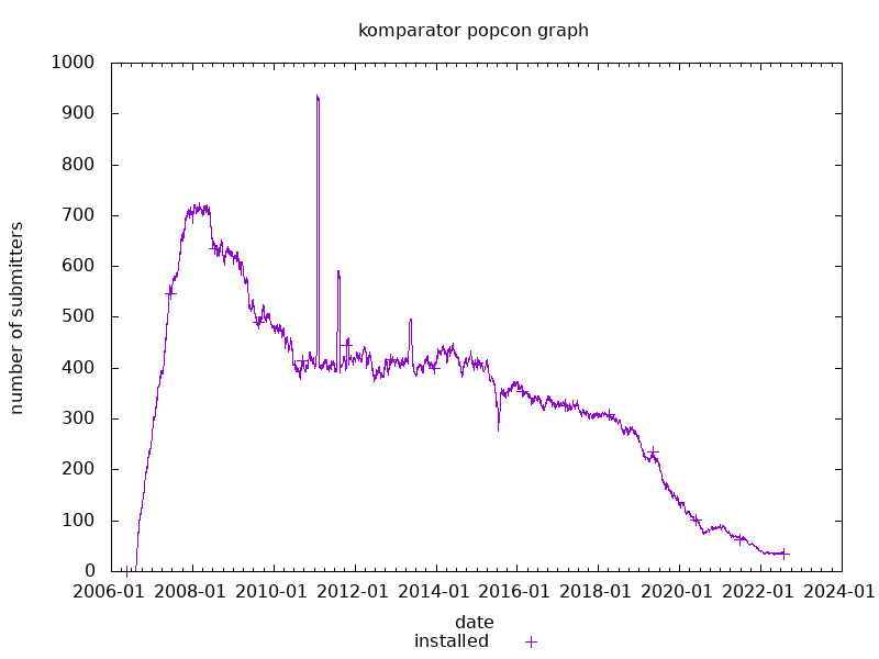 popcon graph for komparator