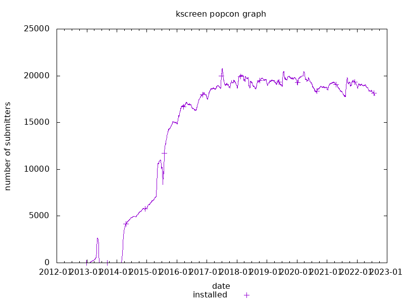 popcon graph for kscreen