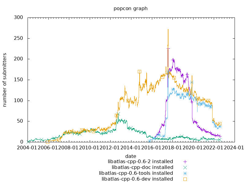 popcon graph for atlas-cpp