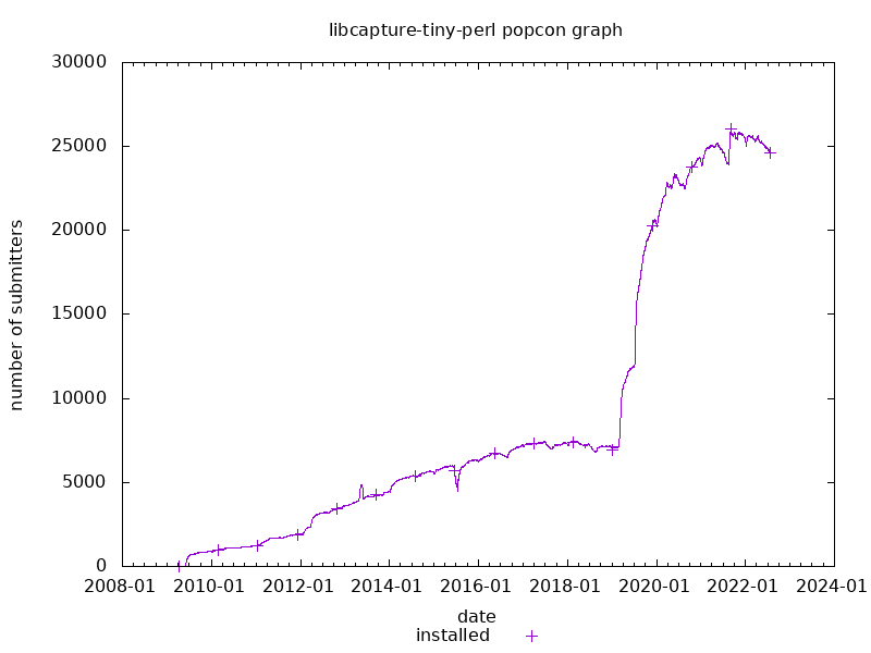 popcon graph for libcapture-tiny-perl