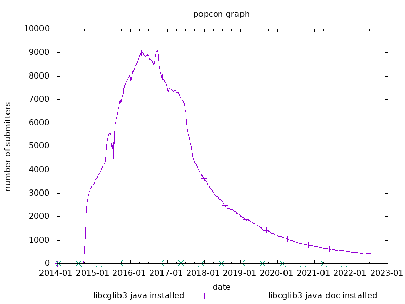 popcon graph for cglib3