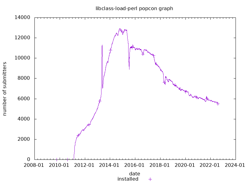 popcon graph for libclass-load-perl
