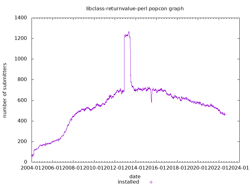 popcon graph for libclass-returnvalue-perl