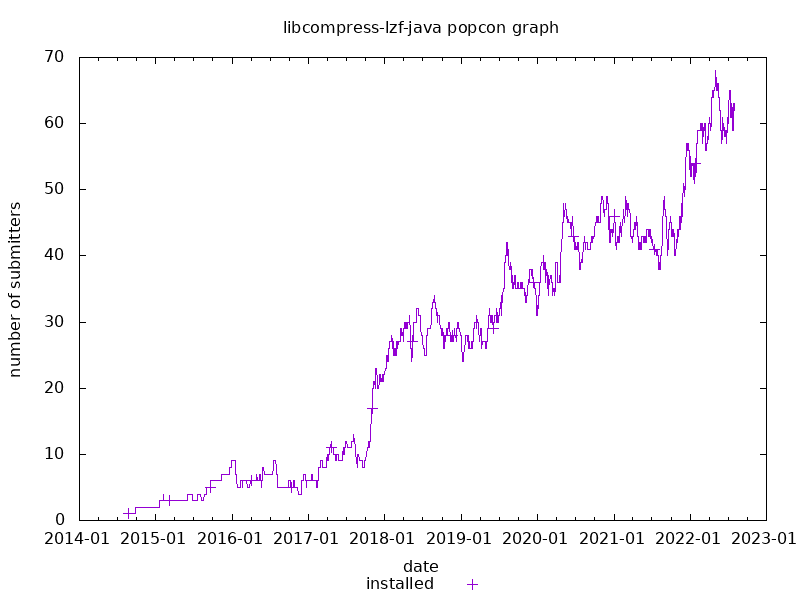 popcon graph for compress-lzf