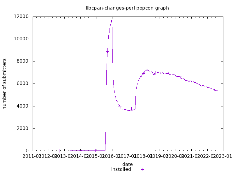 popcon graph for libcpan-changes-perl