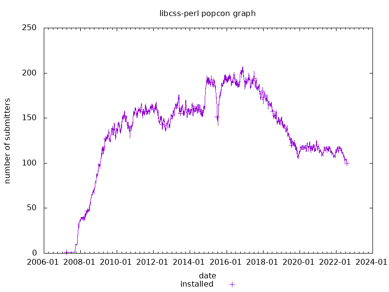 popcon graph for libcss-perl