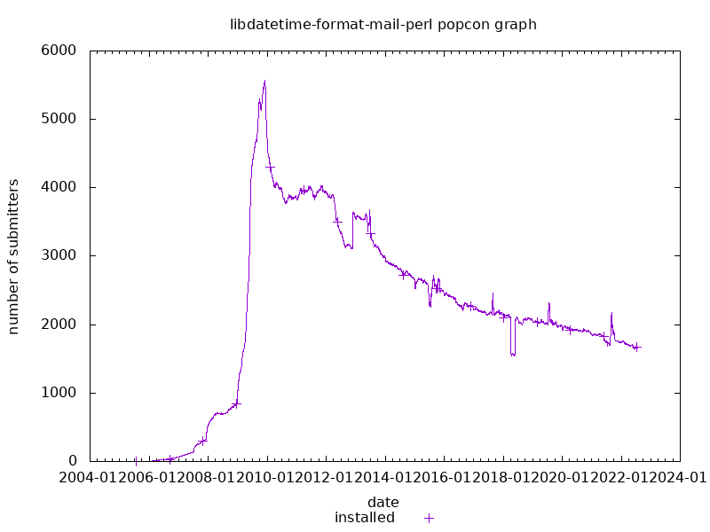 popcon graph for libdatetime-format-mail-perl