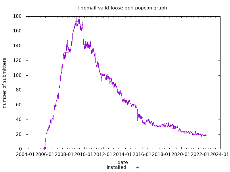 popcon graph for libemail-valid-loose-perl