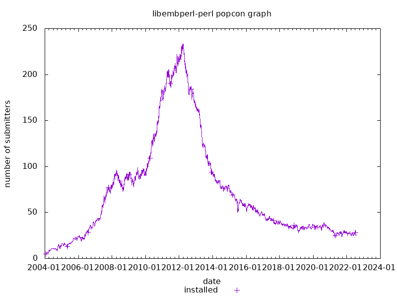 popcon graph for libembperl-perl