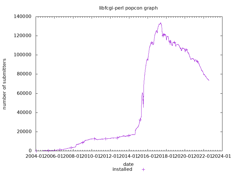 popcon graph for libfcgi-perl