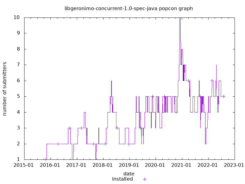 popcon graph for geronimo-concurrent-1.0-spec