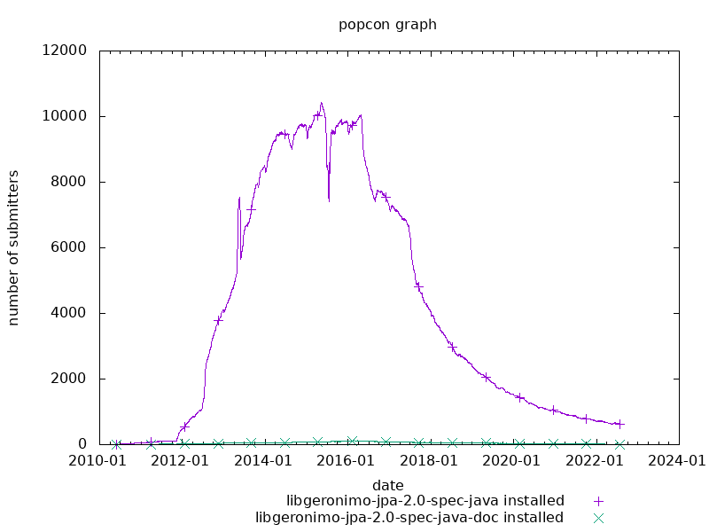 popcon graph for geronimo-jpa-2.0-spec