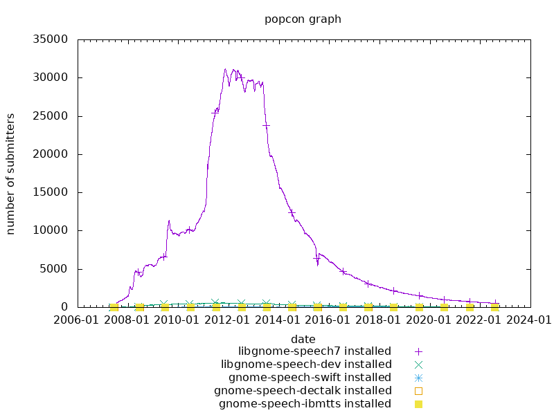 popcon graph for gnome-speech