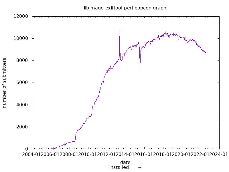 popcon graph for libimage-exiftool-perl