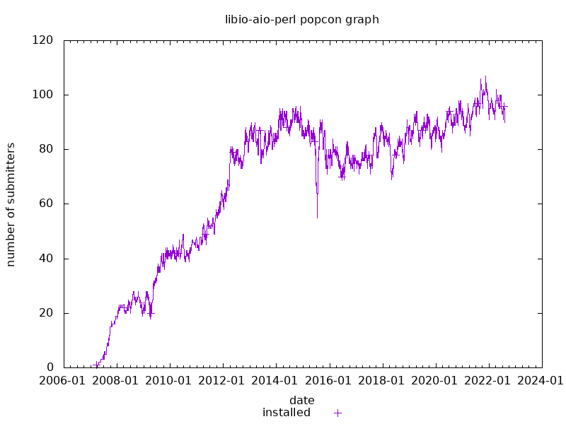 popcon graph for libio-aio-perl