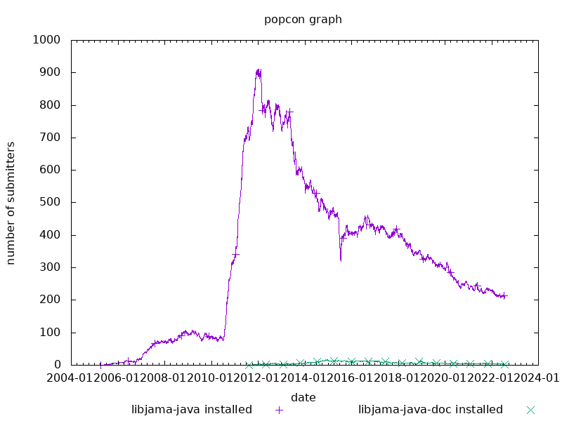 popcon graph for jama