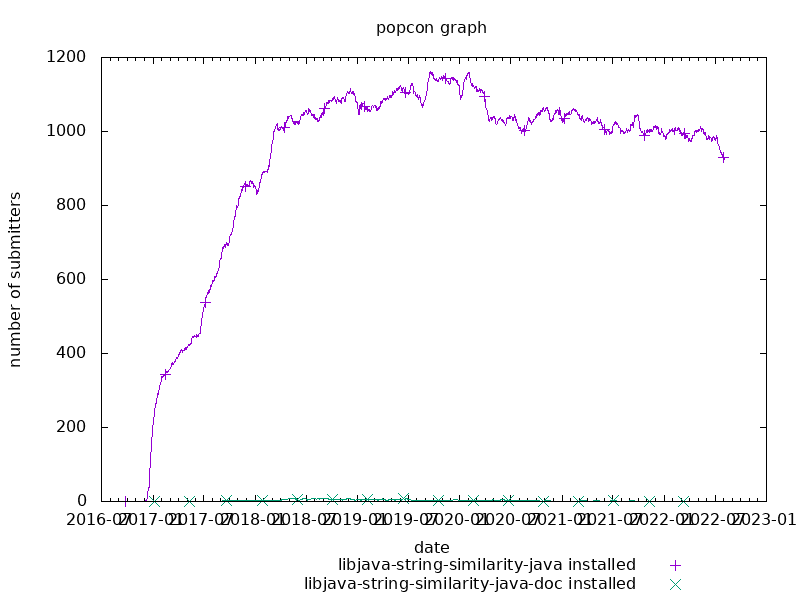 popcon graph for java-string-similarity
