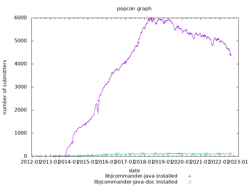 popcon graph for jcommander