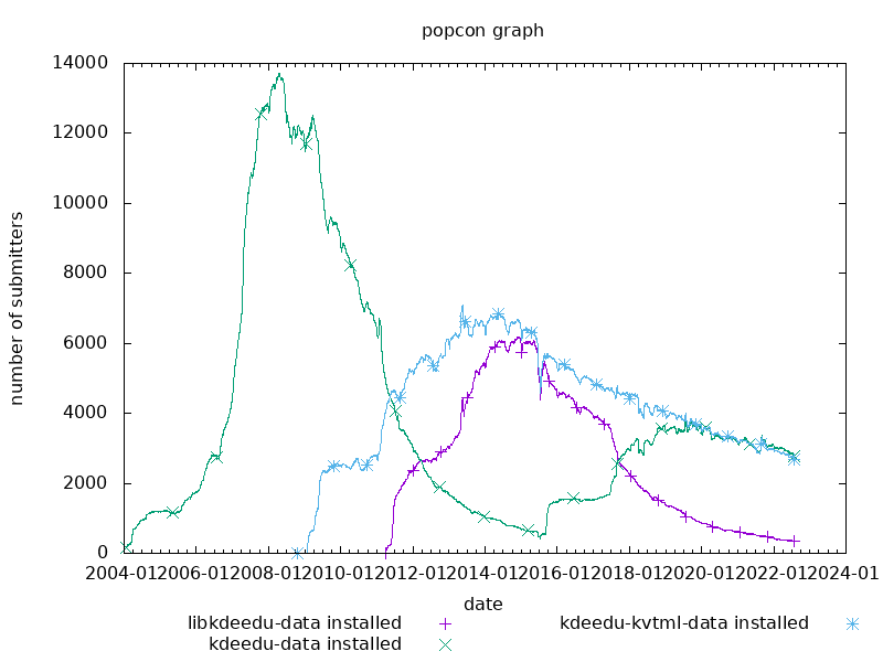 popcon graph for kdeedu-data