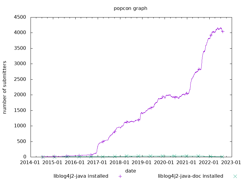 popcon graph for apache-log4j2