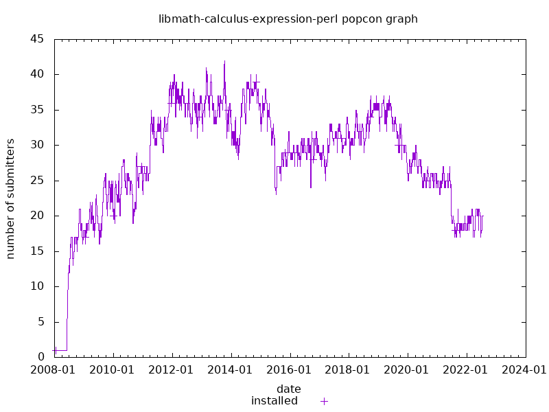 popcon graph for libmath-calculus-expression-perl