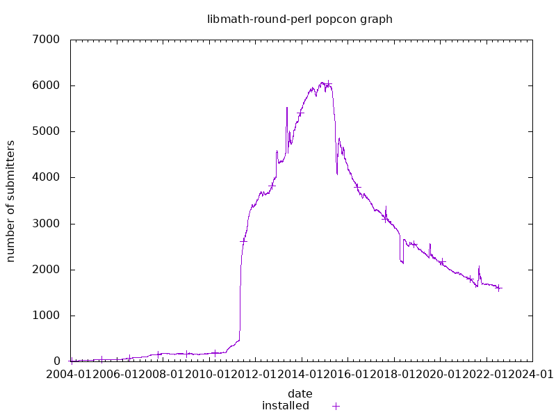 popcon graph for libmath-round-perl