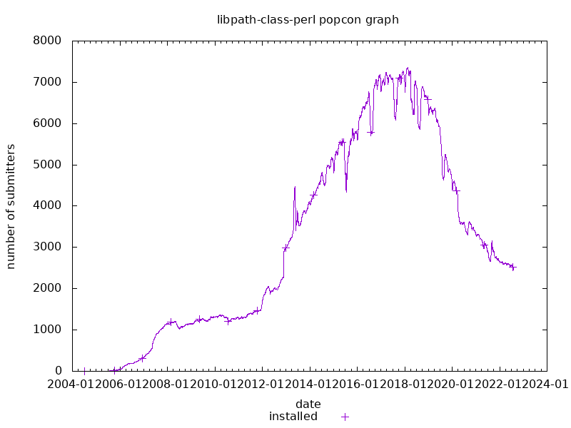 popcon graph for libpath-class-perl