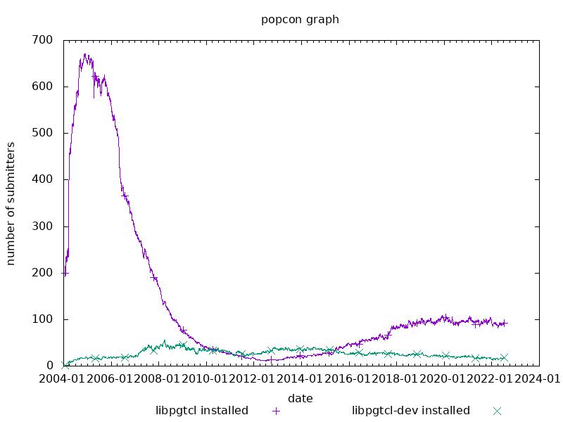 popcon graph for pgtcl