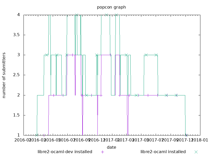 popcon graph for ocaml-re2