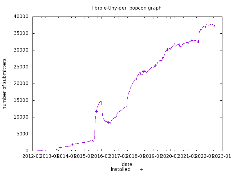 popcon graph for librole-tiny-perl