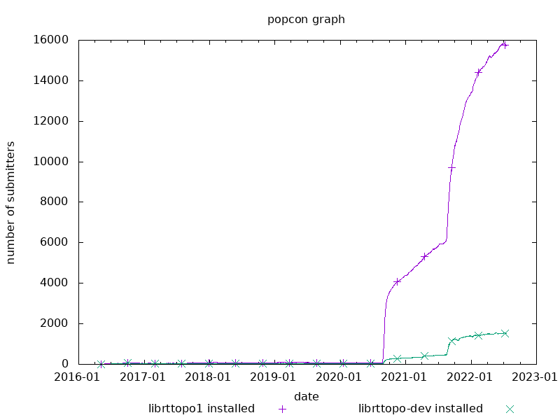 popcon graph for librttopo