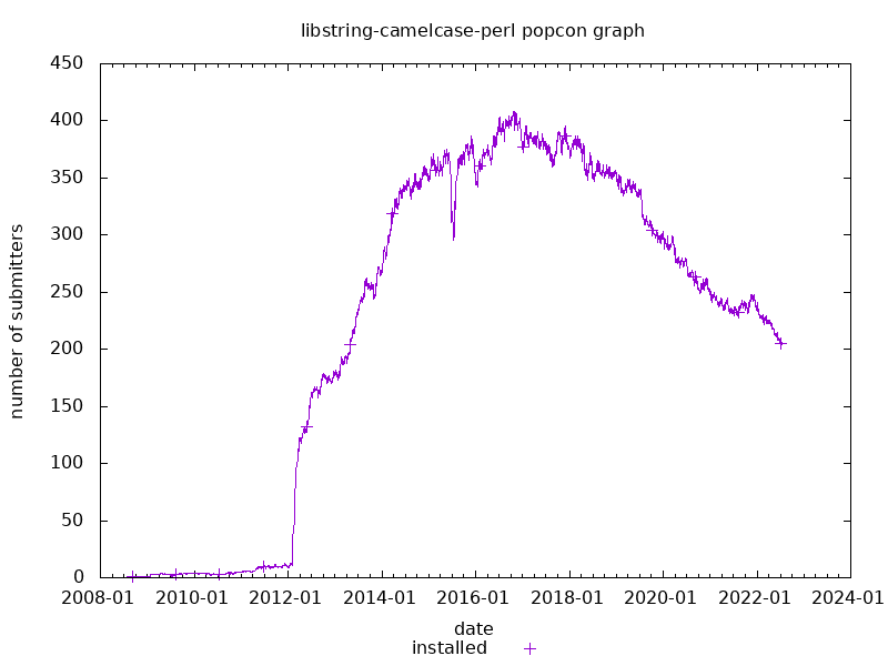 popcon graph for libstring-camelcase-perl