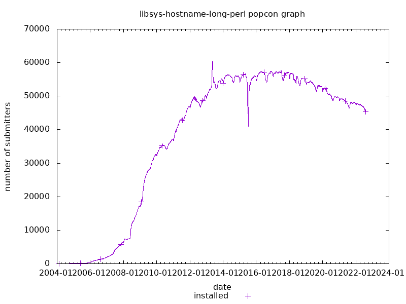 popcon graph for libsys-hostname-long-perl
