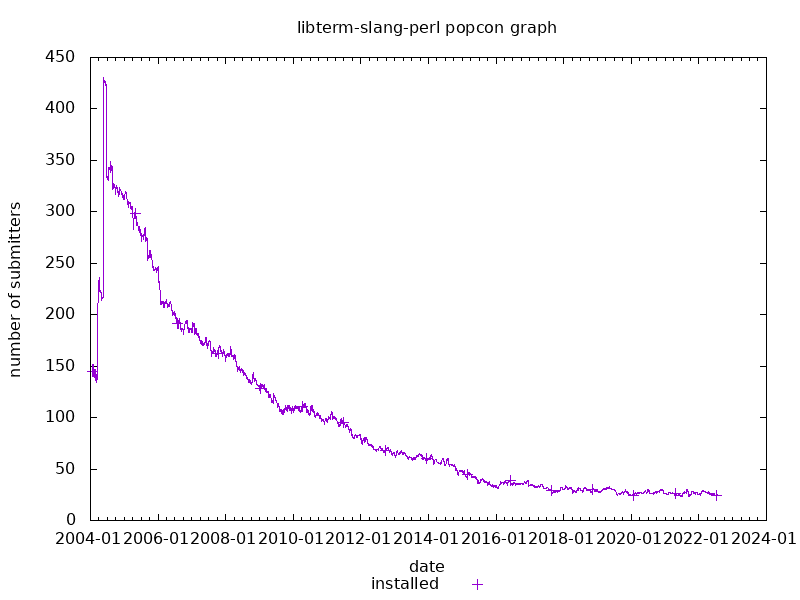 popcon graph for libterm-slang-perl