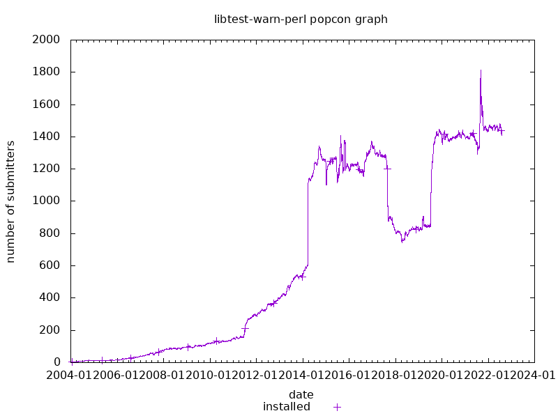 popcon graph for libtest-warn-perl