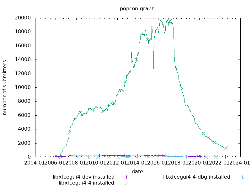 popcon graph for libxfcegui4
