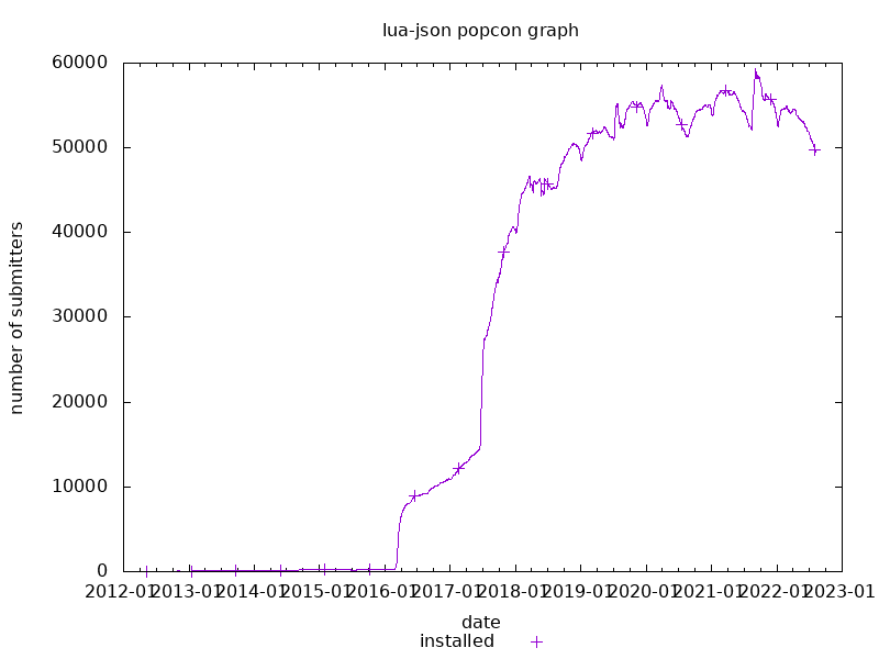 popcon graph for lua-json