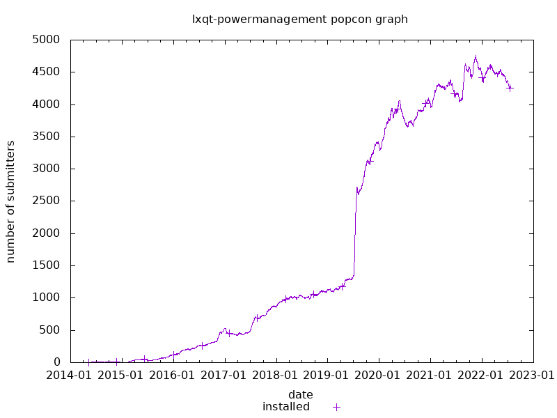 popcon graph for lxqt-powermanagement