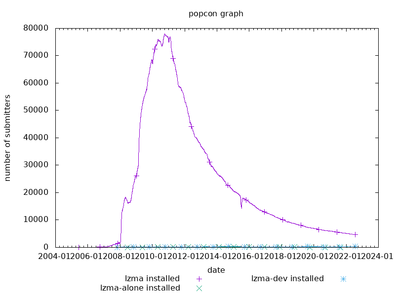 popcon graph for lzma