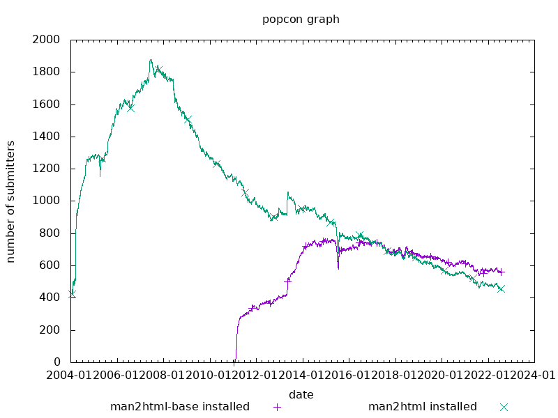 popcon graph for man2html
