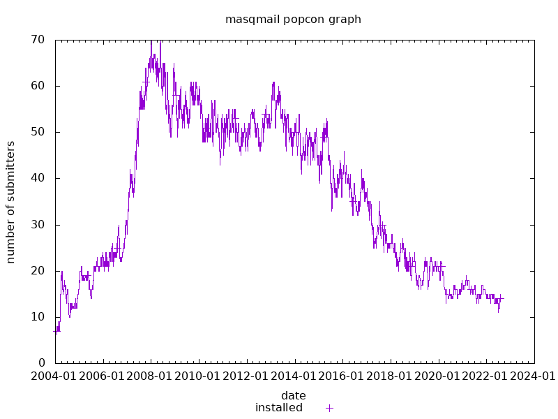 popcon graph for masqmail