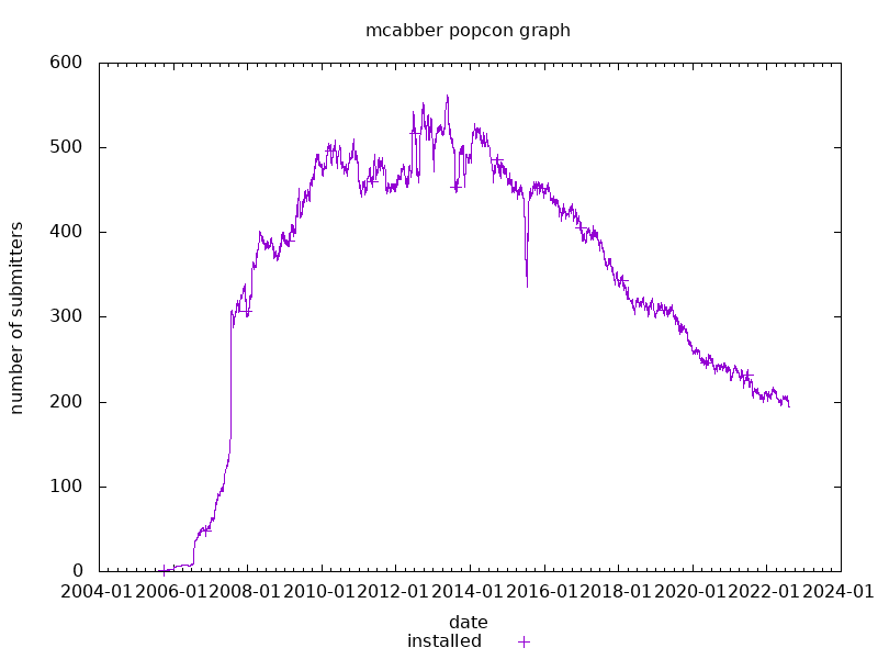 popcon graph for mcabber
