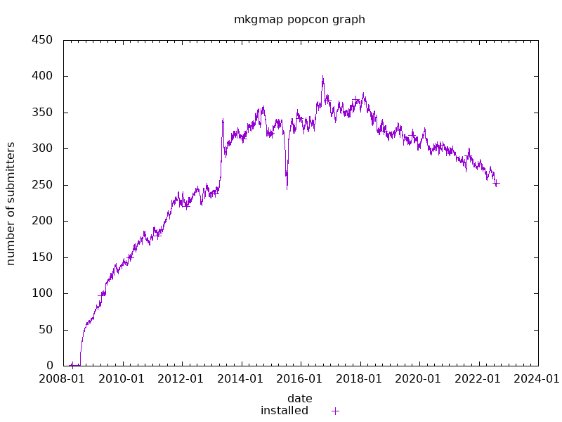 popcon graph for mkgmap